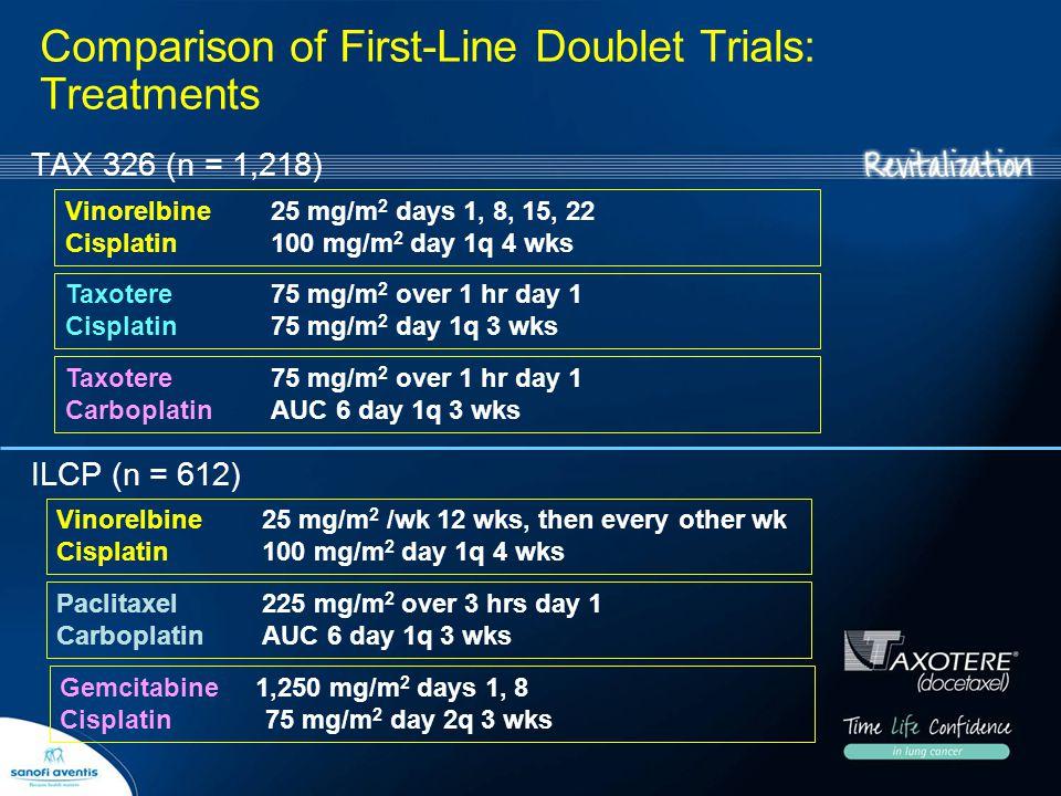 TAX 326 (n = 1,218) Taxotere 75 mg/m 2 over 1 hr day 1 Cisplatin 75 mg/m 2 day 1q 3 wks Vinorelbine 25 mg/m 2 days 1, 8, 15, 22 Cisplatin 100 mg/m 2 d