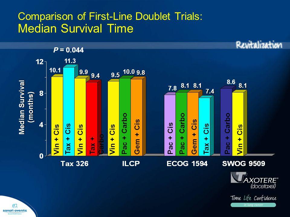 Comparison of First-Line Doublet Trials: Median Survival Time Median Survival (months) Vin + CisPac + Carbo Vin + CisPac + CisGem + Cis Tax + CisPac +