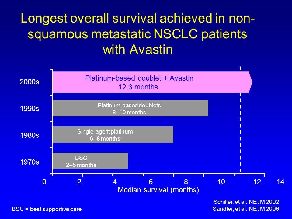 BSC 2–5 months Single-agent platinum 6–8 months Platinum-based doublets 8–10 months Median survival (months) Schiller, et al. NEJM 2002 Sandler, et al