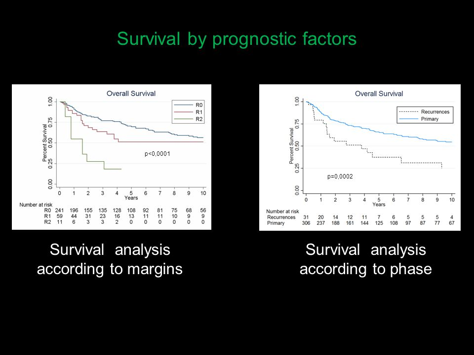 Survival by prognostic factors p<0,0001 Survival analysis according to margins Survival analysis according to phase p=0,0002 p<0,0001