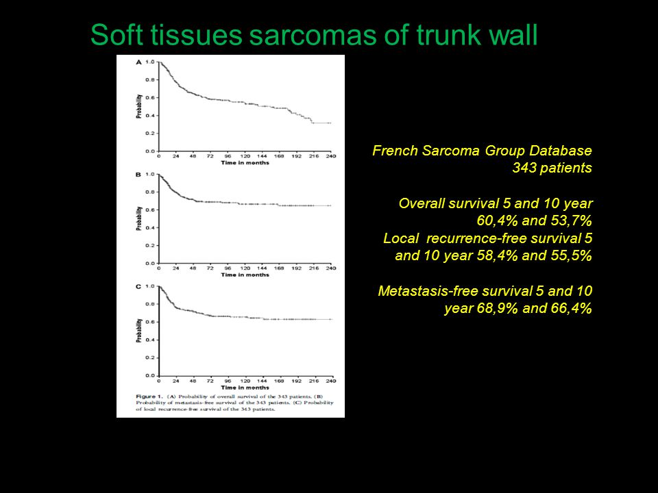 Soft tissues sarcomas of trunk wall French Sarcoma Group Database 343 patients Overall survival 5 and 10 year 60,4% and 53,7% Local recurrence-free survival 5 and 10 year 58,4% and 55,5% Metastasis-free survival 5 and 10 year 68,9% and 66,4%