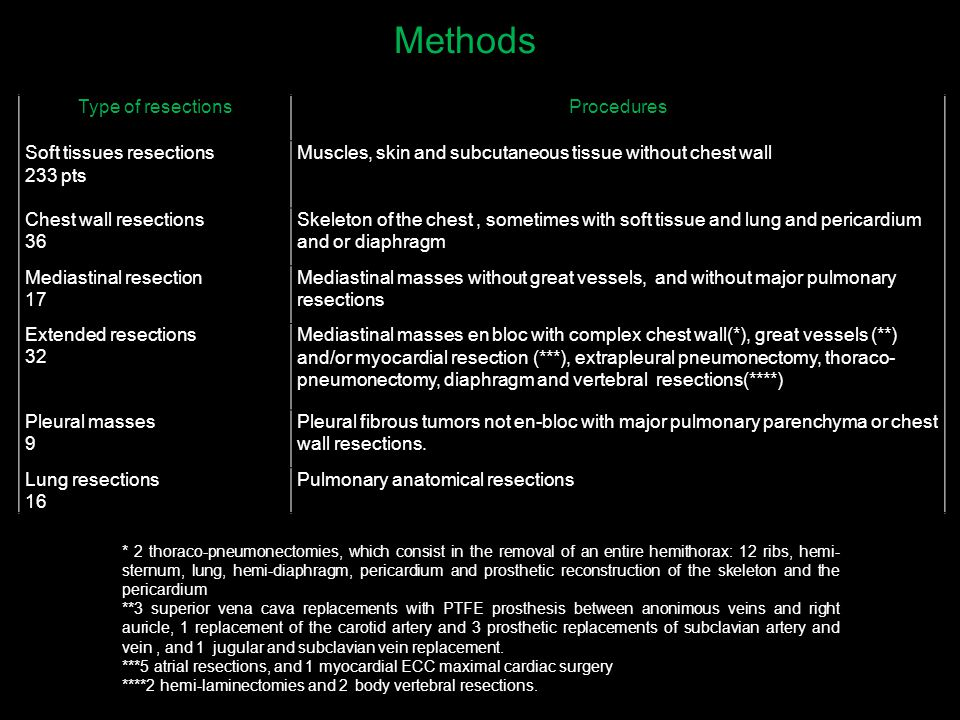 Methods Type of resectionsProcedures Soft tissues resections 233 pts Muscles, skin and subcutaneous tissue without chest wall Chest wall resections 36 Skeleton of the chest, sometimes with soft tissue and lung and pericardium and or diaphragm Mediastinal resection 17 Mediastinal masses without great vessels, and without major pulmonary resections Extended resections 32 Mediastinal masses en bloc with complex chest wall(*), great vessels (**) and/or myocardial resection (***), extrapleural pneumonectomy, thoraco- pneumonectomy, diaphragm and vertebral resections(****) Pleural masses 9 Pleural fibrous tumors not en-bloc with major pulmonary parenchyma or chest wall resections.