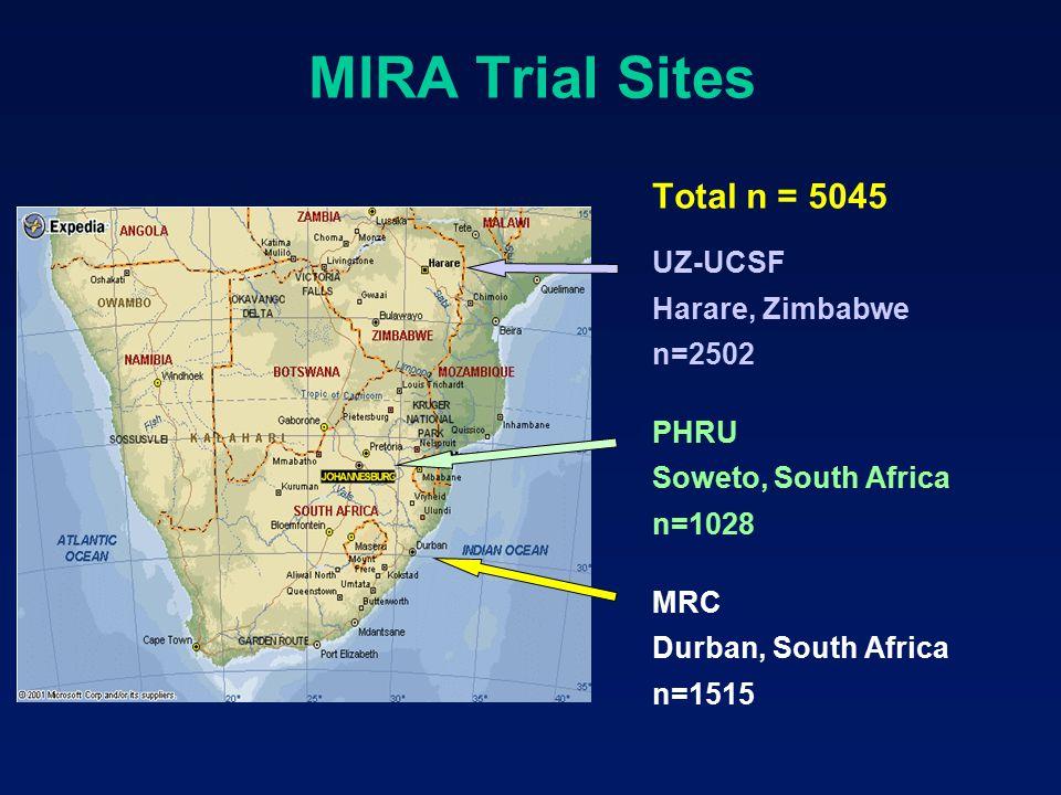 MIRA Trial Sites Total n = 5045 UZ-UCSF Harare, Zimbabwe n=2502 PHRU Soweto, South Africa n=1028 MRC Durban, South Africa n=1515