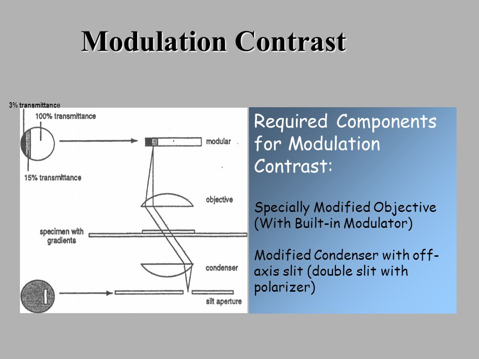 3% transmittance Modulation Contrast Required Components for Modulation Contrast: Specially Modified Objective (With Built-in Modulator) Modified Condenser with off- axis slit (double slit with polarizer)