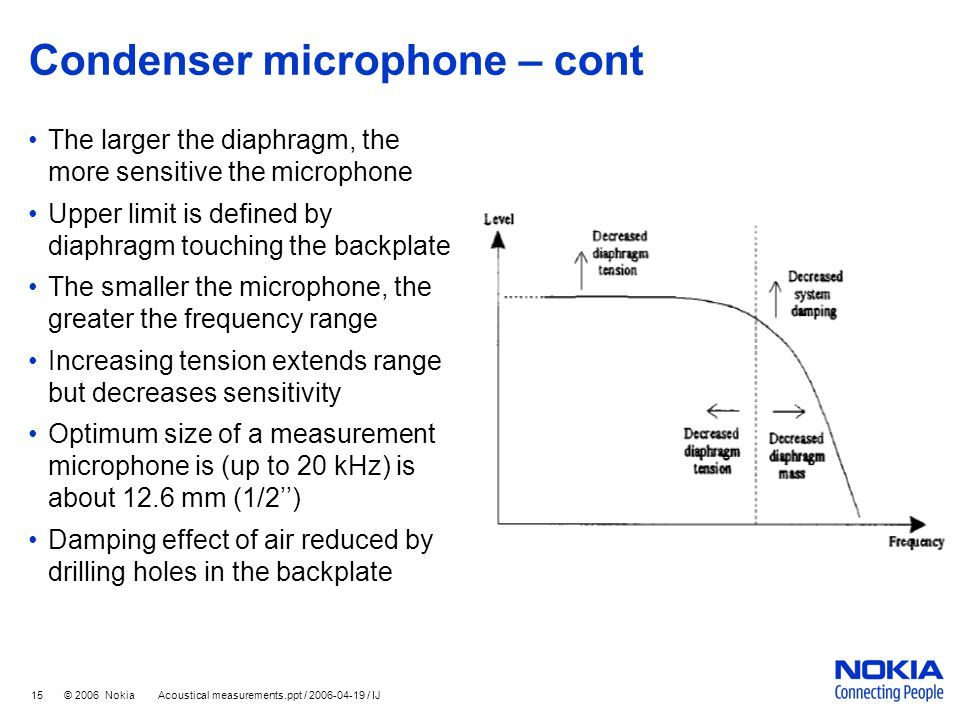 15 © 2006 Nokia Acoustical measurements.ppt / 2006-04-19 / IJ Condenser microphone – cont The larger the diaphragm, the more sensitive the microphone