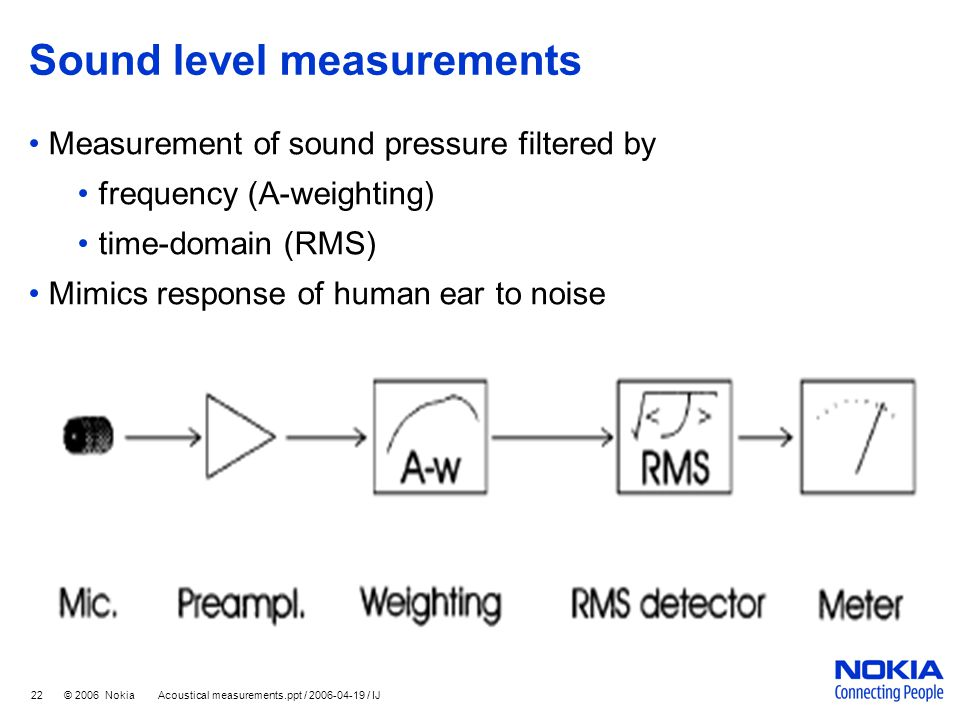 22 © 2006 Nokia Acoustical measurements.ppt / 2006-04-19 / IJ Sound level measurements Measurement of sound pressure filtered by frequency (A-weightin