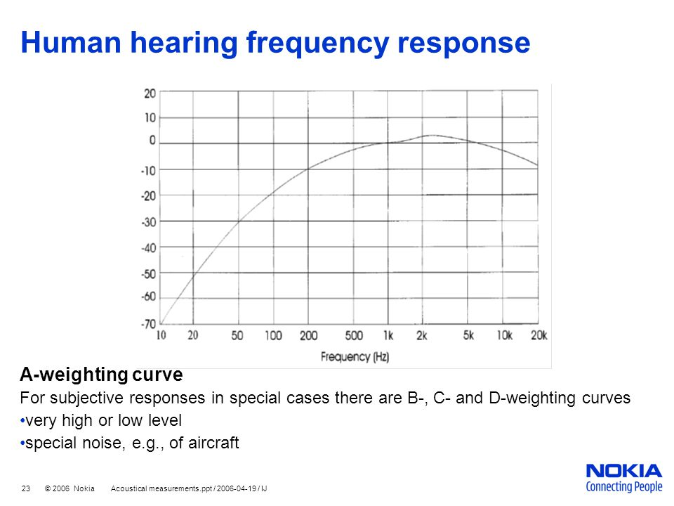 23 © 2006 Nokia Acoustical measurements.ppt / 2006-04-19 / IJ Human hearing frequency response A-weighting curve For subjective responses in special c