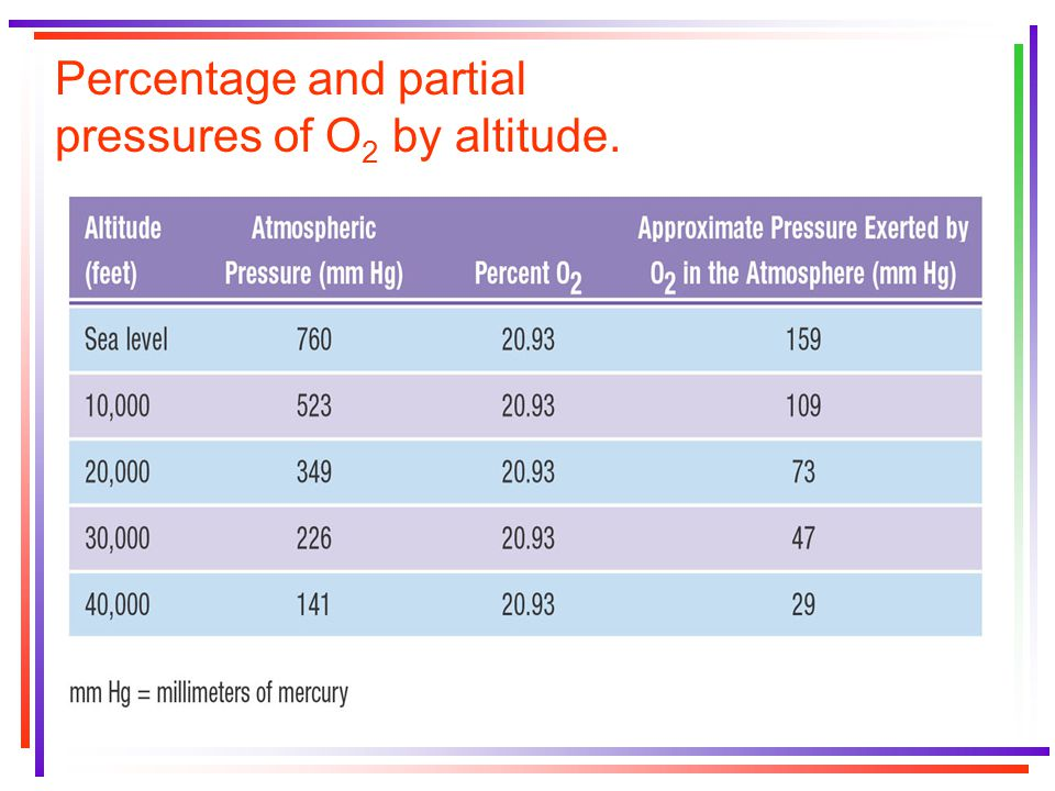 Percentage and partial pressures of O 2 by altitude.