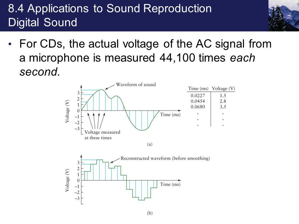 8.4 Applications to Sound Reproduction Digital Sound For CDs, the actual voltage of the AC signal from a microphone is measured 44,100 times each second.