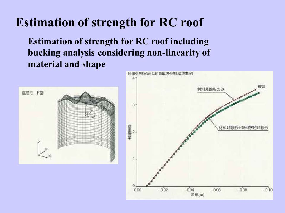 Estimation of strength for RC roof Estimation of strength for RC roof including bucking analysis considering non-linearity of material and shape