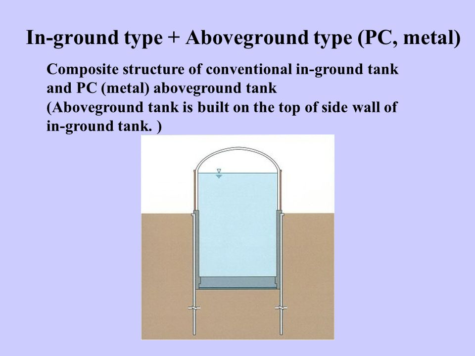 In-ground type + Aboveground type (PC, metal) Composite structure of conventional in-ground tank and PC (metal) aboveground tank (Aboveground tank is built on the top of side wall of in-ground tank.