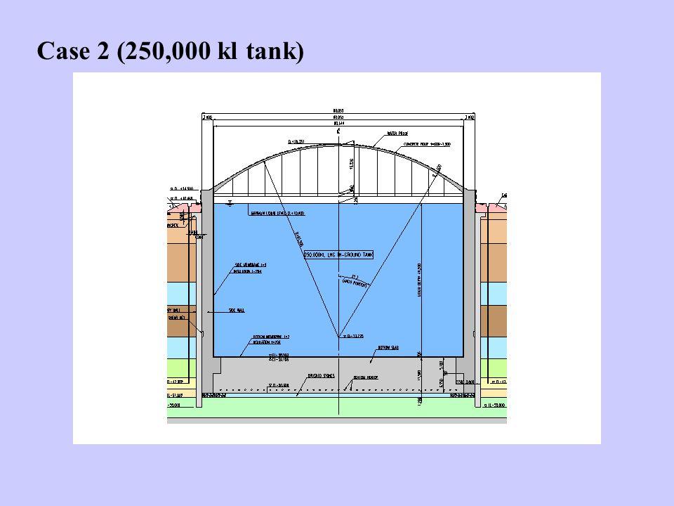 Case 2 (250,000 kl tank)