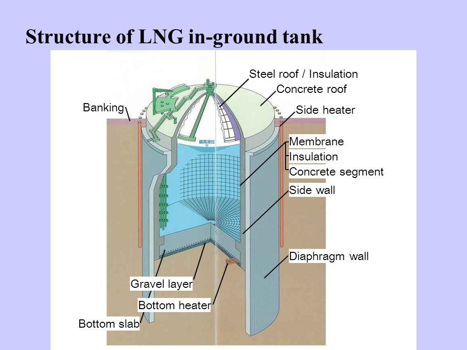 Structure of LNG in-ground tank Steel roof / Insulation Concrete roof Side heater Diaphragm wall Bottom slab Banking Side wall Membrane Insulation Concrete segment Bottom heater Gravel layer
