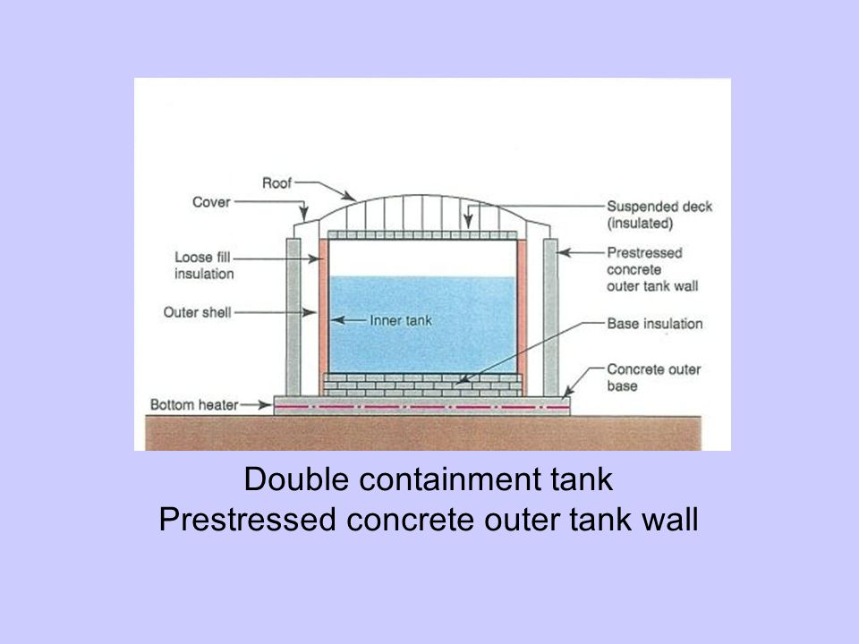 Double containment tank Prestressed concrete outer tank wall