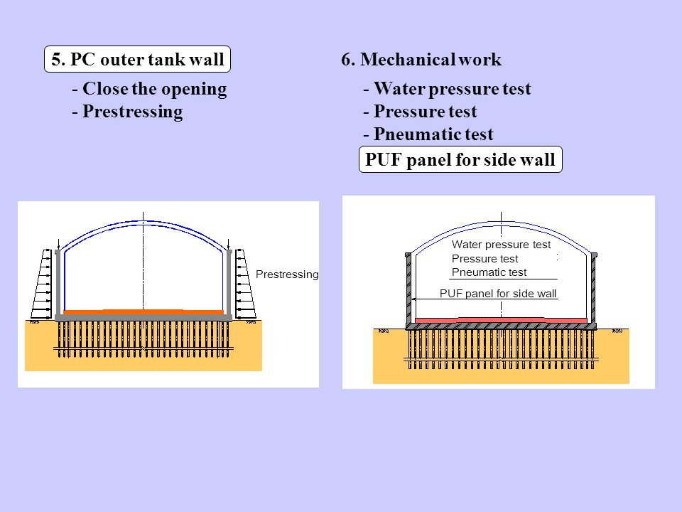 5. PC outer tank wall - Close the opening - Prestressing 6.