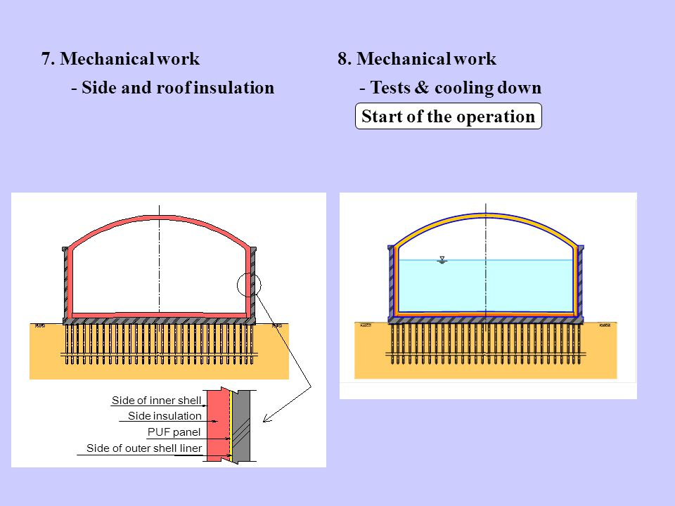 7. Mechanical work - Side and roof insulation 8.
