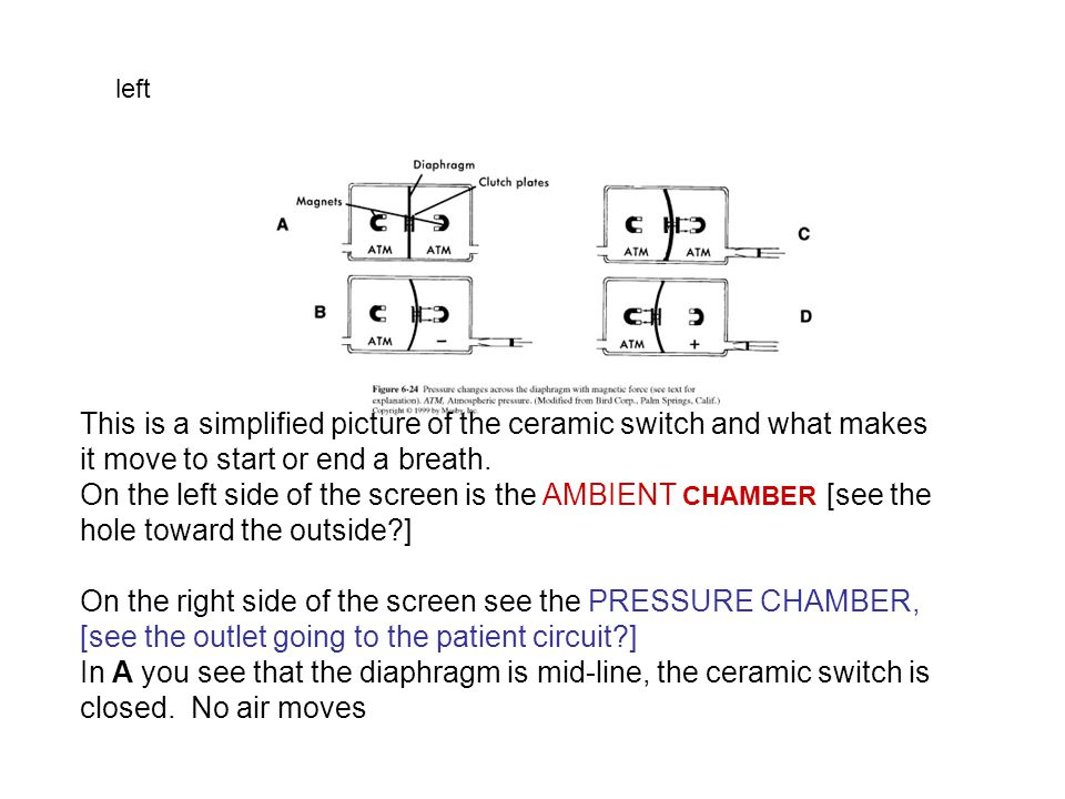 This is a simplified picture of the ceramic switch and what makes it move to start or end a breath. On the left side of the screen is the AMBIENT CHAM