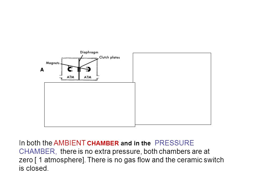 In both the AMBIENT CHAMBER and in the PRESSURE CHAMBER, there is no extra pressure, both chambers are at zero [ 1 atmosphere]. There is no gas flow a