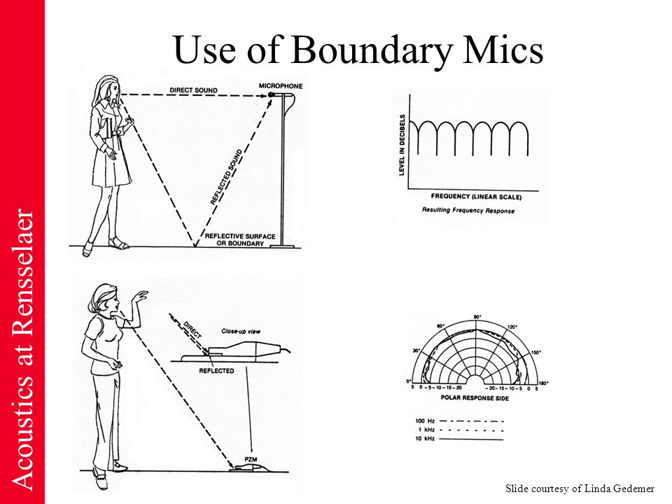 Acoustics at Rensselaer Use of Boundary Mics Slide courtesy of Linda Gedemer