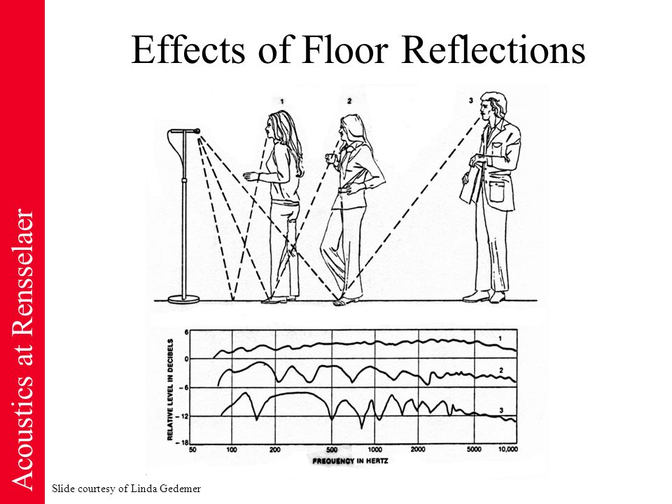 Acoustics at Rensselaer Effects of Floor Reflections Slide courtesy of Linda Gedemer