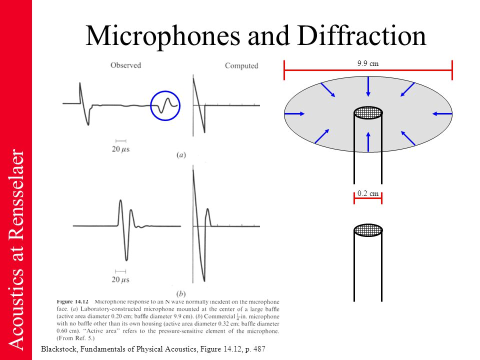 Acoustics at Rensselaer Microphones and Diffraction Blackstock, Fundamentals of Physical Acoustics, Figure 14.12, p.