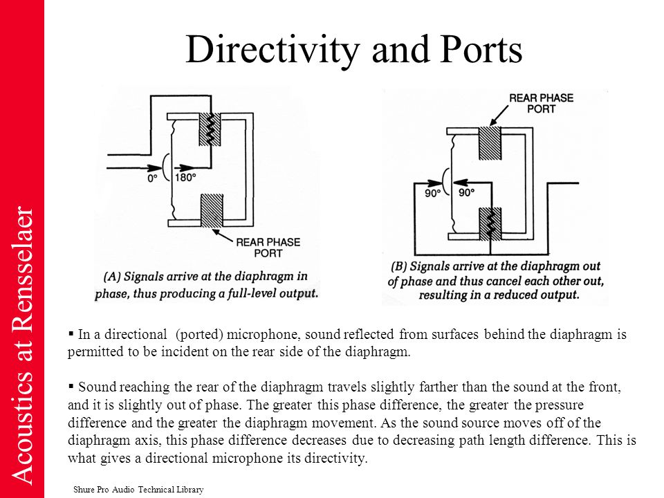 Acoustics at Rensselaer Directivity and Ports  In a directional (ported) microphone, sound reflected from surfaces behind the diaphragm is permitted to be incident on the rear side of the diaphragm.