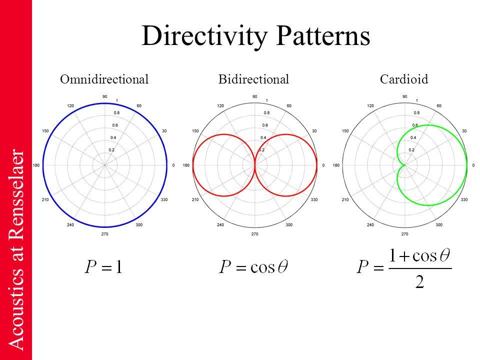 Acoustics at Rensselaer Directivity Patterns OmnidirectionalBidirectionalCardioid