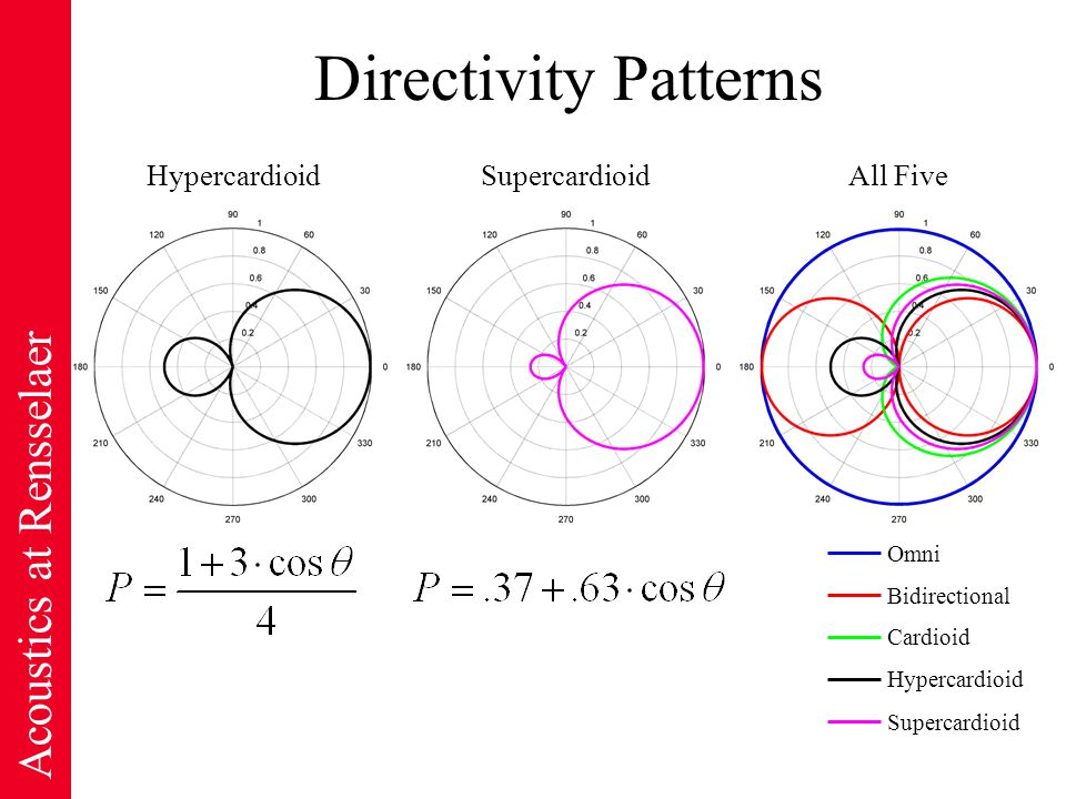 Acoustics at Rensselaer Directivity Patterns HypercardioidSupercardioidAll Five Omni Supercardioid Hypercardioid Cardioid Bidirectional