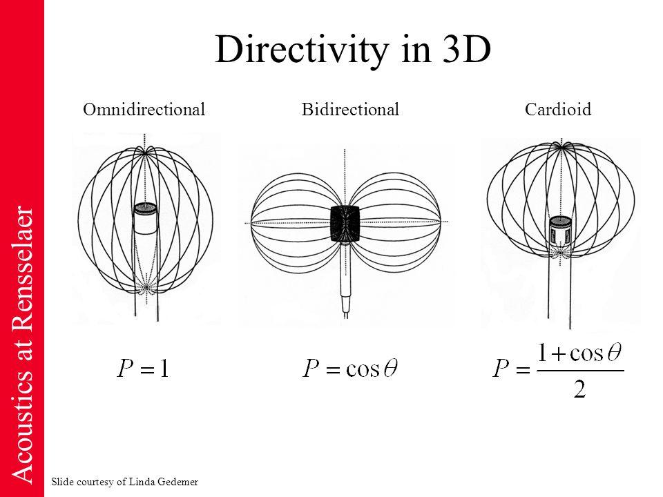 Acoustics at Rensselaer Directivity in 3D OmnidirectionalBidirectionalCardioid Slide courtesy of Linda Gedemer