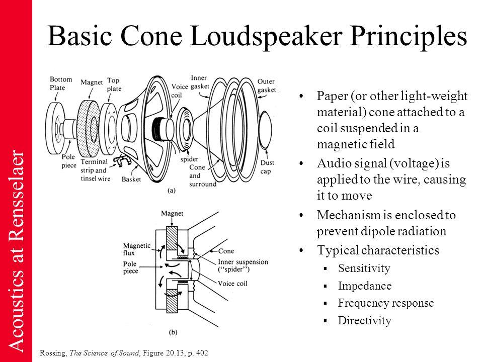 Acoustics at Rensselaer Basic Cone Loudspeaker Principles Rossing, The Science of Sound, Figure 20.13, p.