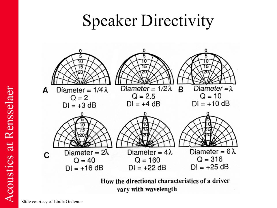 Acoustics at Rensselaer Speaker Directivity Slide courtesy of Linda Gedemer
