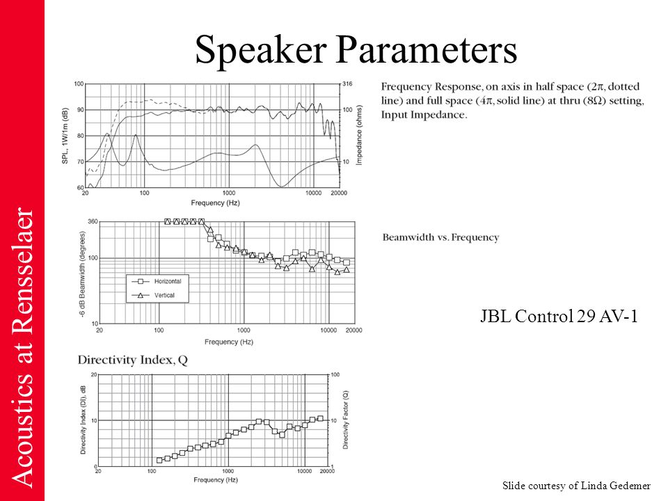 Acoustics at Rensselaer Speaker Parameters JBL Control 29 AV-1 Slide courtesy of Linda Gedemer