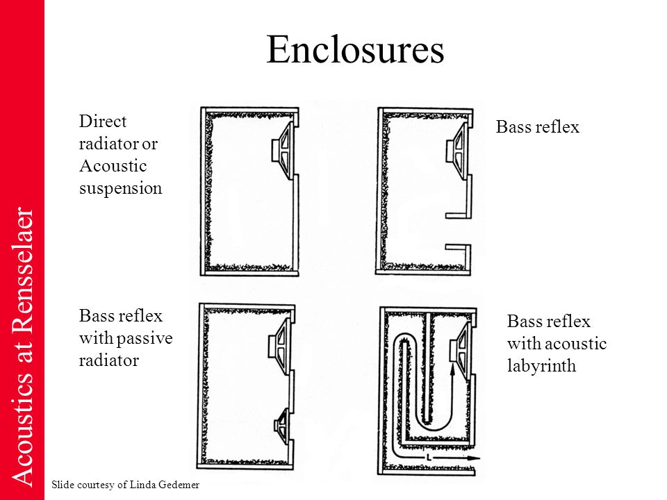 Acoustics at Rensselaer Enclosures Direct radiator or Acoustic suspension Bass reflex with acoustic labyrinth Bass reflex with passive radiator Slide courtesy of Linda Gedemer