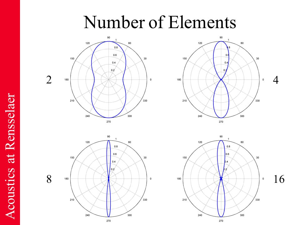 Acoustics at Rensselaer Number of Elements 2 8 4 16