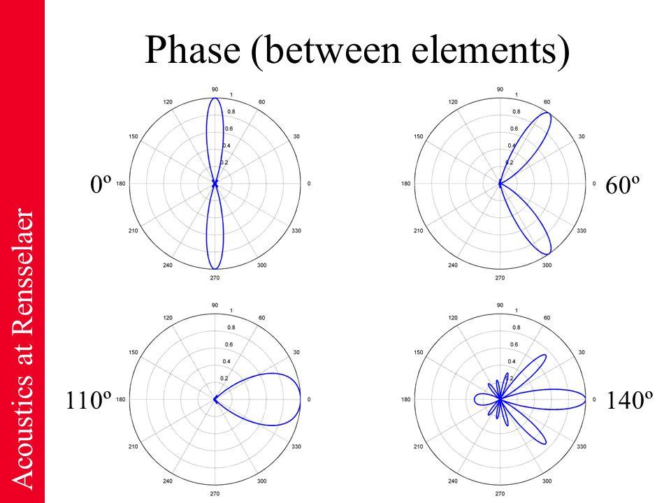 Acoustics at Rensselaer Phase (between elements) 0º0º 110º 60º 140º