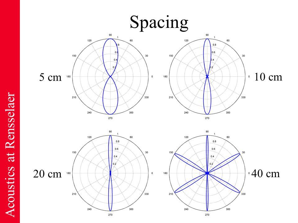 Acoustics at Rensselaer Spacing 5 cm 20 cm 10 cm 40 cm