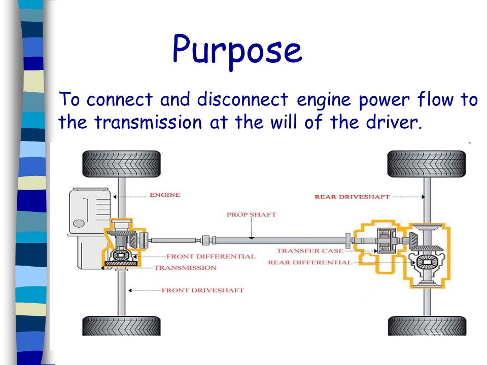 Purpose To connect and disconnect engine power flow to the transmission at the will of the driver.