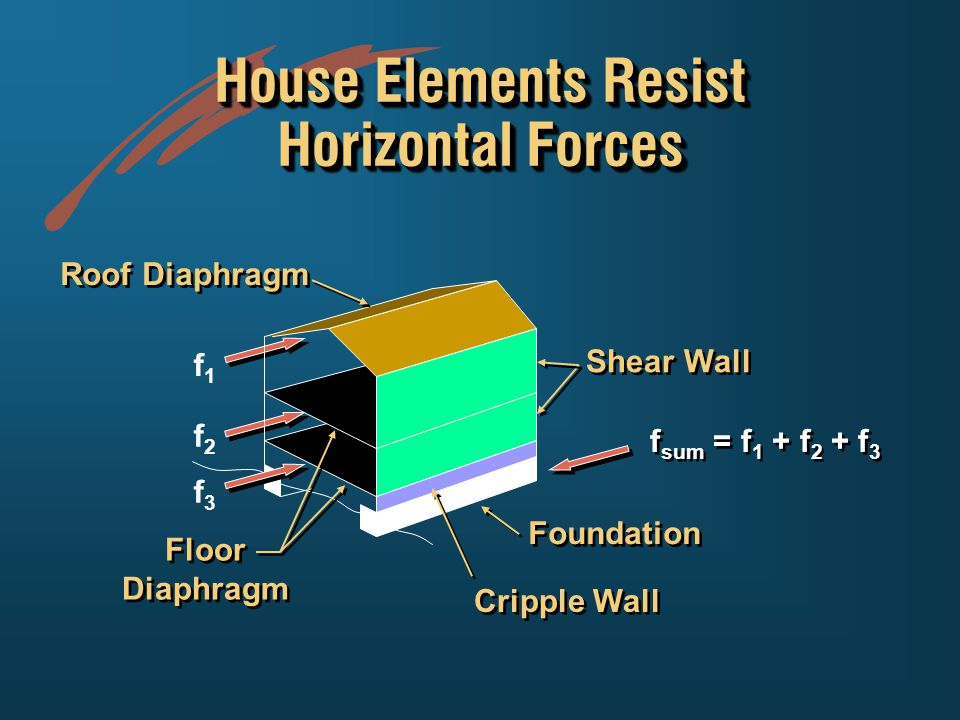 Shear Wall Cripple Wall Foundation Floor Diaphragm Floor Diaphragm Roof Diaphragm House Elements Resist Horizontal Forces f1f1 f2f2 f3f3 f sum = f 1 + f 2 + f 3