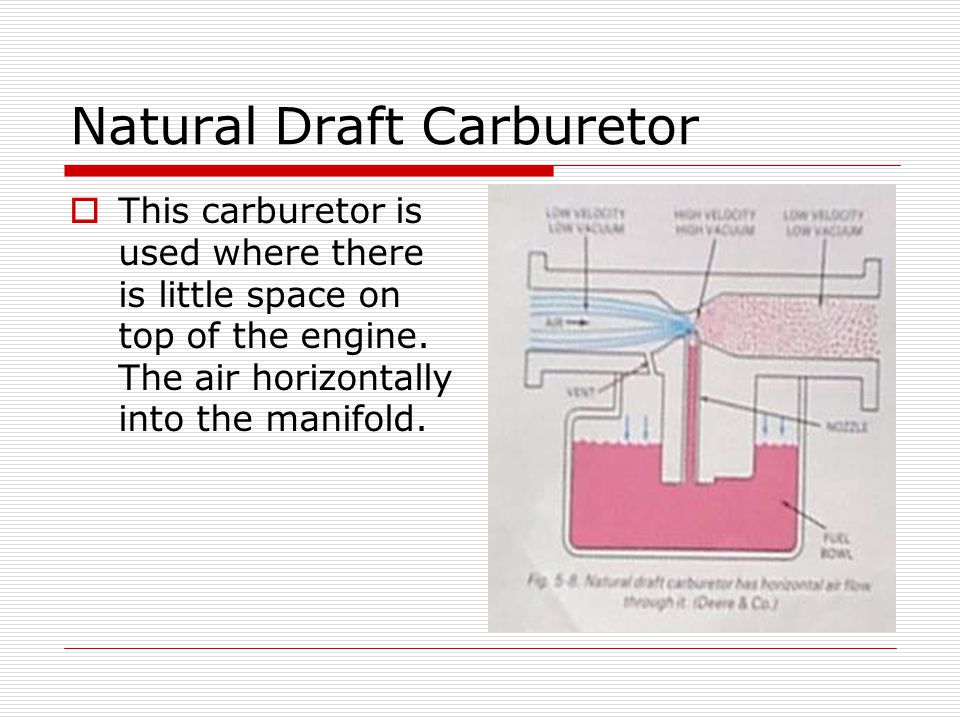 Natural Draft Carburetor  This carburetor is used where there is little space on top of the engine. The air horizontally into the manifold.