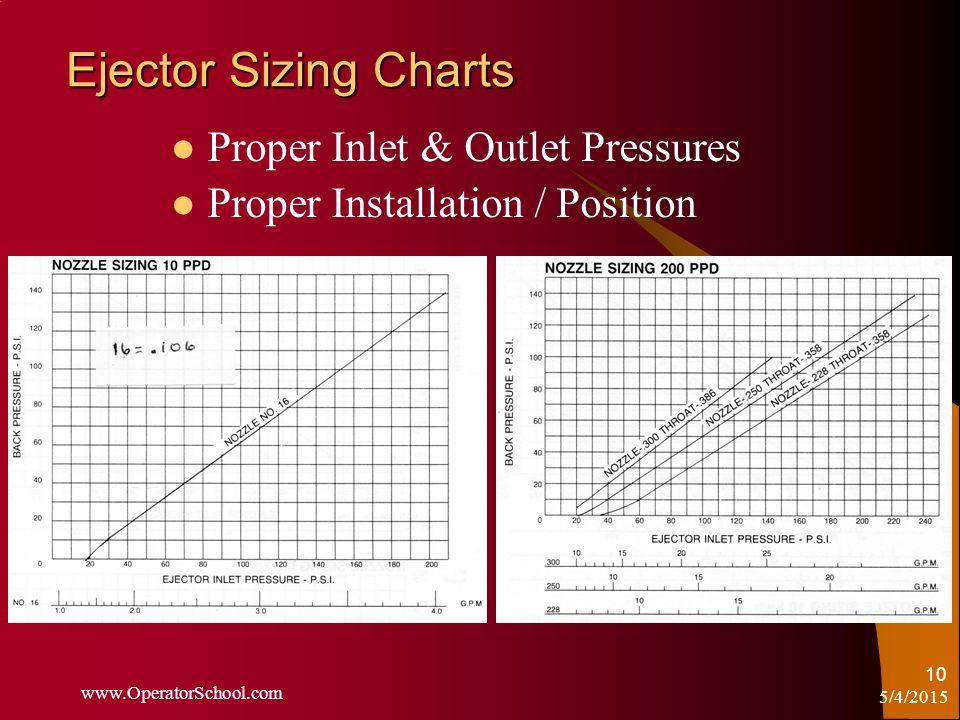 5/4/2015 www.OperatorSchool.com 10 Ejector Sizing Charts Proper Inlet & Outlet Pressures Proper Installation / Position