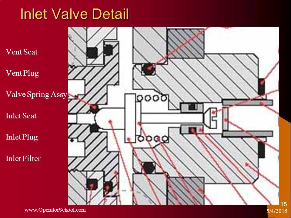 5/4/2015 www.OperatorSchool.com 15 Inlet Valve Detail Vent Seat Vent Plug Valve Spring Assy Inlet Seat Inlet Plug Inlet Filter