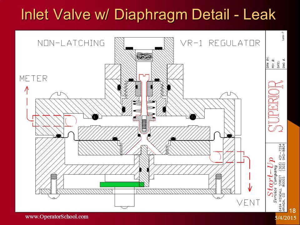 5/4/2015 www.OperatorSchool.com 18 Inlet Valve w/ Diaphragm Detail - Leak