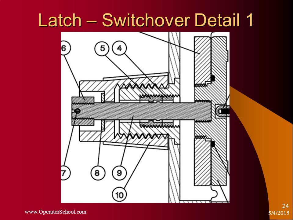 5/4/2015 www.OperatorSchool.com 24 Latch – Switchover Detail 1