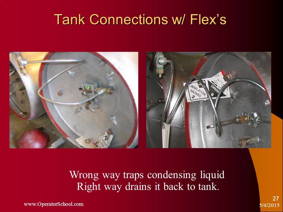 5/4/2015 www.OperatorSchool.com 27 Tank Connections w/ Flex's Wrong way traps condensing liquid Right way drains it back to tank.