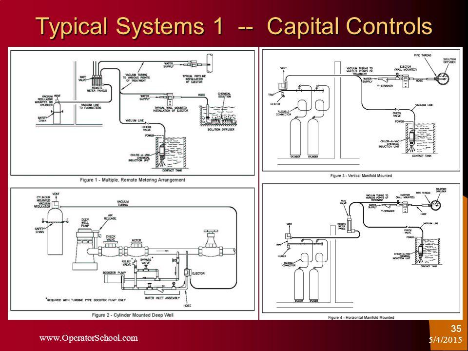 5/4/2015 www.OperatorSchool.com 35 Typical Systems 1 -- Capital Controls