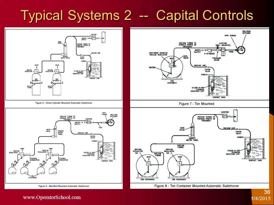5/4/2015 www.OperatorSchool.com 36 Typical Systems 2 -- Capital Controls