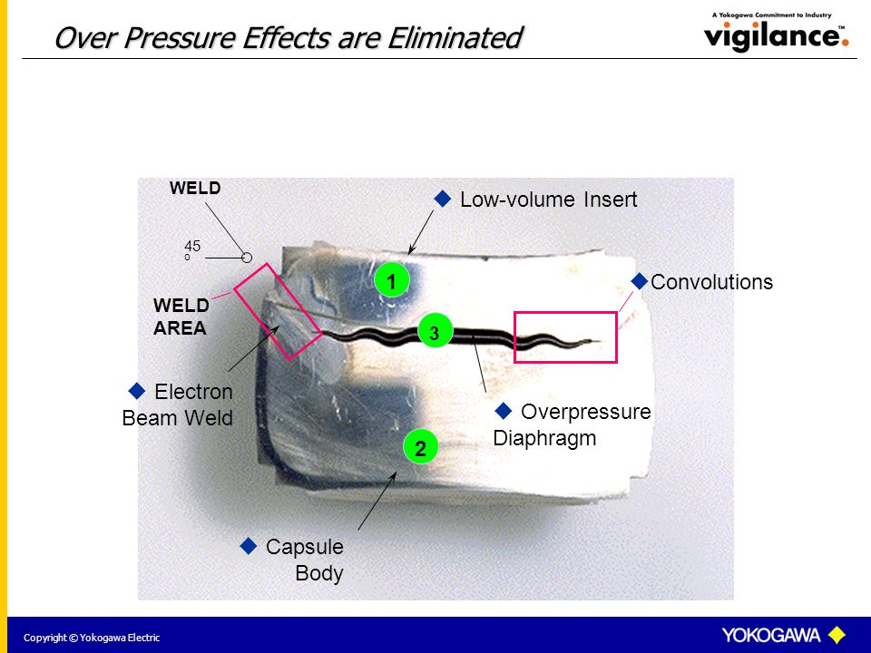 Copyright © Yokogawa Electric Over Pressure Effects are Eliminated  Capsule Body  Low-volume Insert  Overpressure Diaphragm  Electron Beam Weld 45 o 3 2 1 WELD AREA WELD  Convolutions