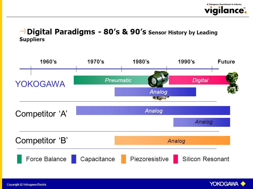 Copyright © Yokogawa Electric YOKOGAWA Competitor 'A' Competitor 'B' Force Balance Pneumatic Capacitance Analog Piezoresistive Analog Silicon Resonant Digital 1960's1970's1980's1990's Analog Digital Paradigms - 80's & 90's Sensor History by Leading Suppliers Future