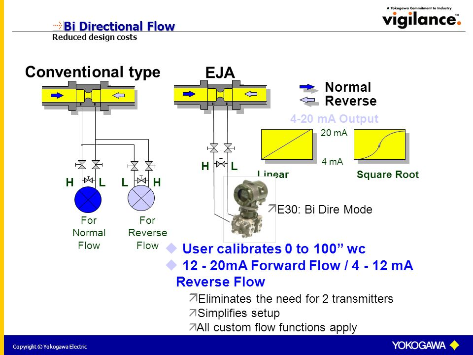 Copyright © Yokogawa Electric Bi Directional Flow Bi Directional Flow Reduced design costs  User calibrates 0 to 100 wc  12 - 20mA Forward Flow / 4 - 12 mA Reverse Flow  Eliminates the need for 2 transmitters  Simplifies setup  All custom flow functions apply 4 mA 20 mA 4-20 mA Output Linear Square Root Normal Reverse Conventional type For Normal Flow For Reverse Flow HLLH EJA HL  E30: Bi Dire Mode