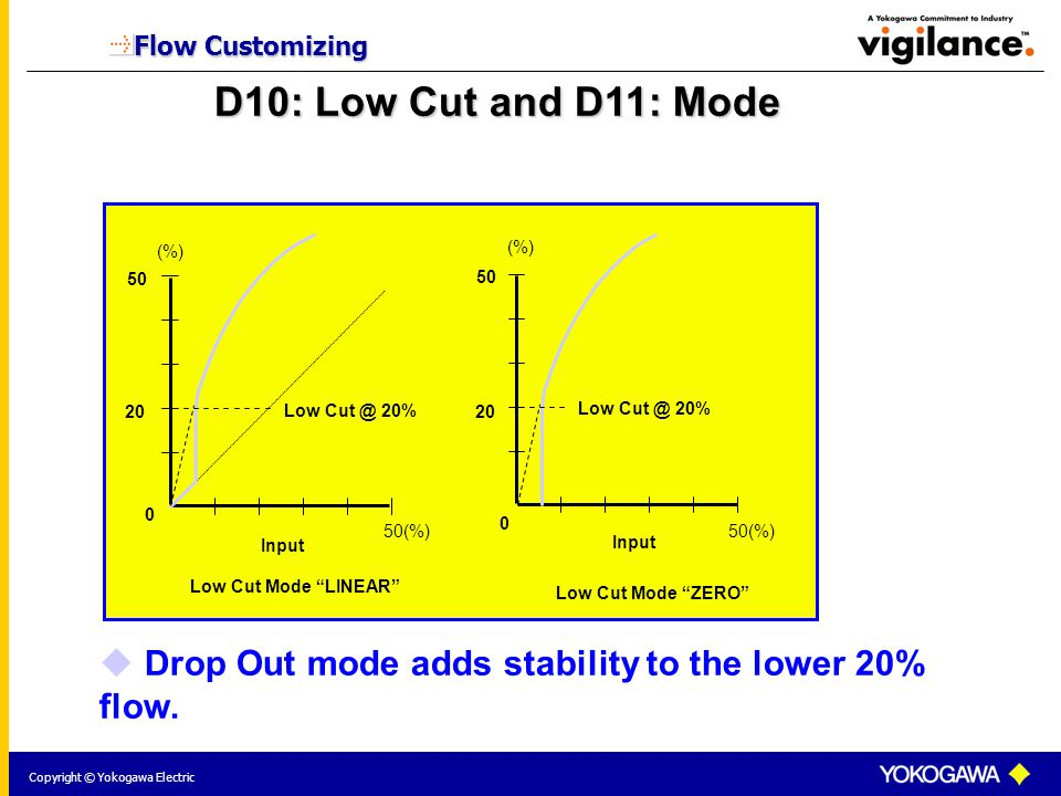 Copyright © Yokogawa Electric Flow Customizing D10: Low Cut and D11: Mode  Drop Out mode adds stability to the lower 20% flow.